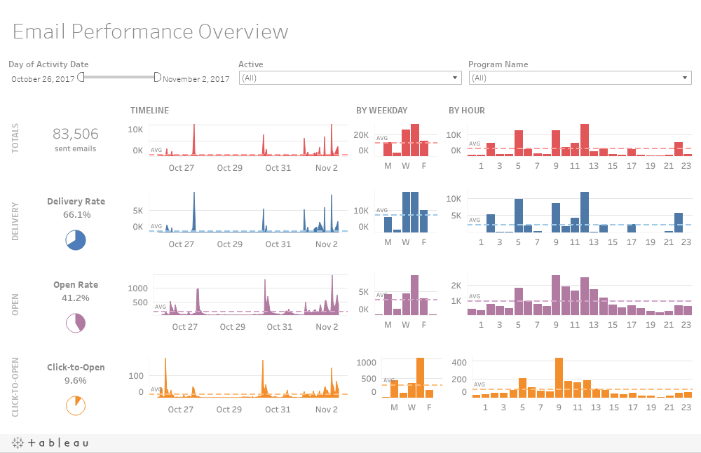 Email Performance Overview