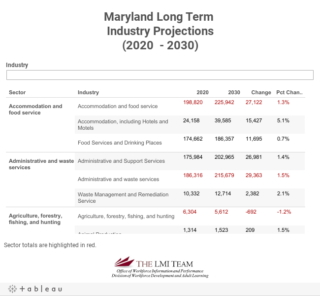Maryland Long Term Industry Projections(2014  - 2024)
