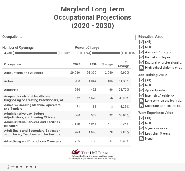 Maryland Long TermOccupational Projections(2014 - 2024)