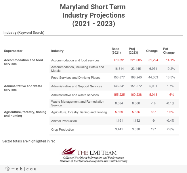 Maryland Short Term Industry Projections(2019-2021)