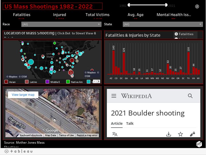 US Mass Shootings 1982 - 2021
