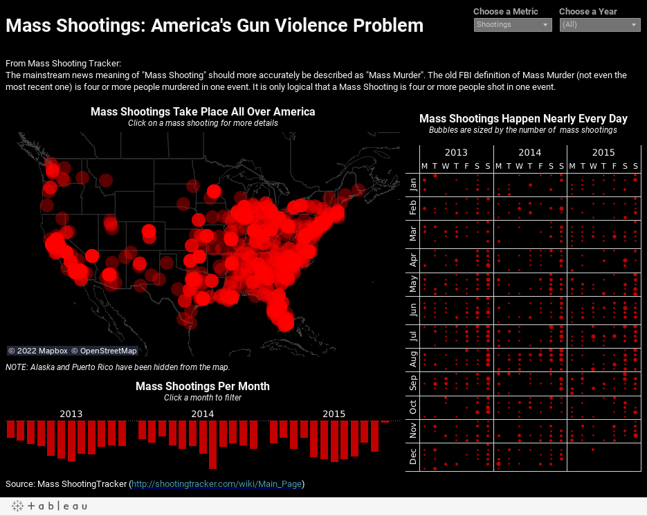 Mass Shootings: America's Gun Violence Problem