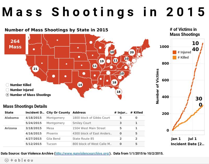 Mass Shootings Data.