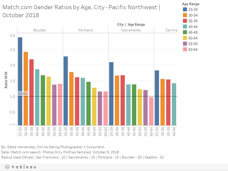 online dating gender ratio