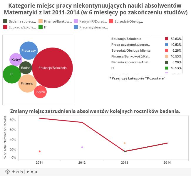 Kategorie miejsc pracy niekontynuujących nauki absolwentów Matematyki z lat 2011-2014 (w 6 miesięcy po zakończeniu studiów)