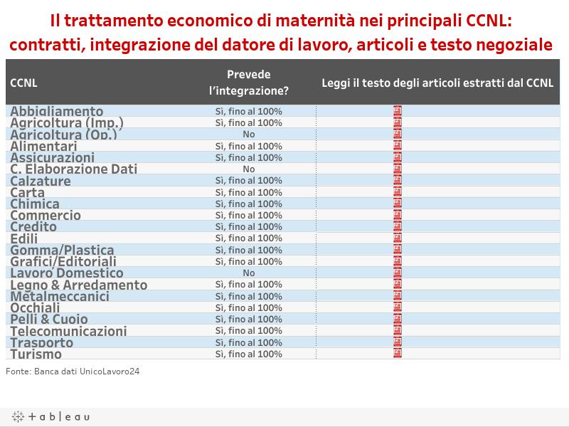 Maternità nei CCNL