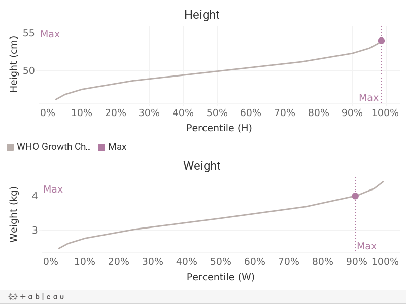 Max Height and Weight Dashboard