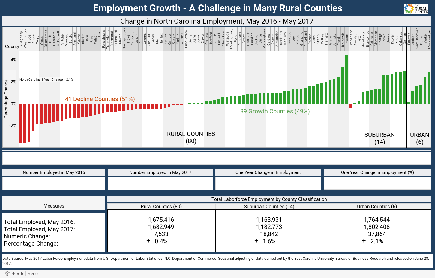 Employment Growth - A Challenge in Many Rural Counties
