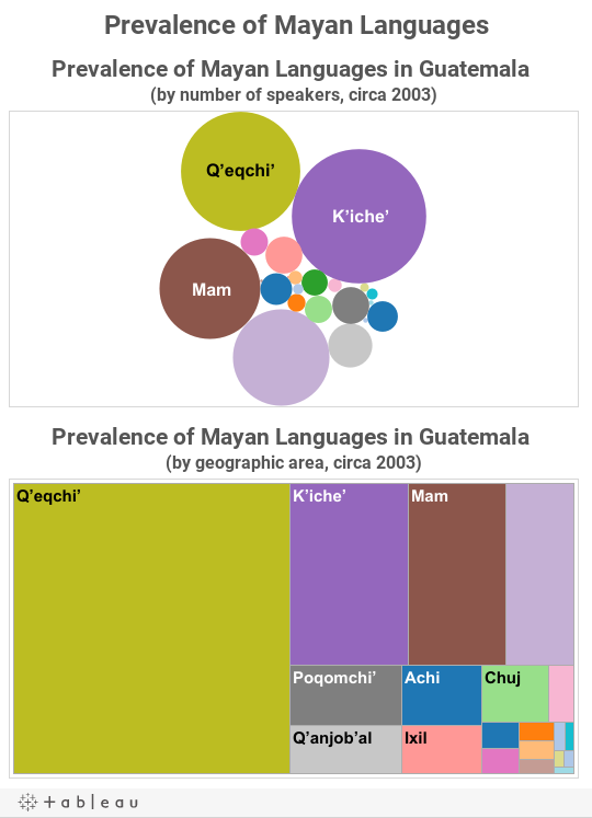 Prevalence of Mayan Languages