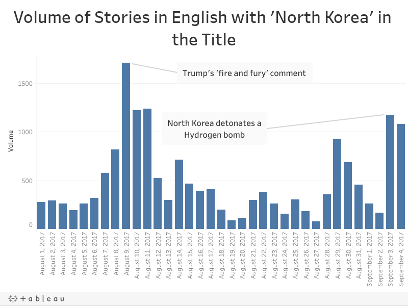Volume of Stories in English with 'North Korea' in the Title