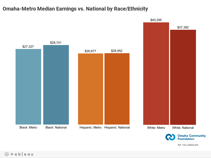 Omaha-Metro Median Earnings vs. National by Race/Ethnicity
