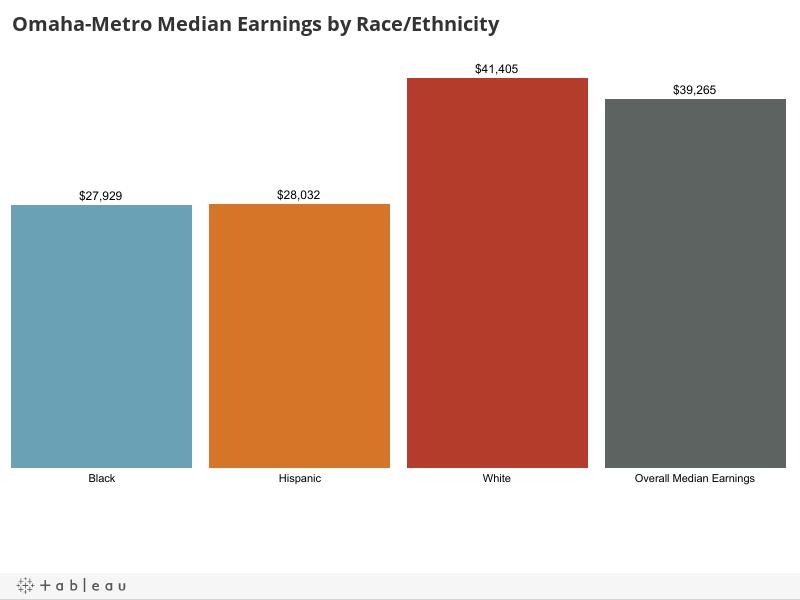 Omaha-Metro Median Earnings by Race/Ethnicity