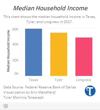 Health care driving employment in Tyler and Longview, says