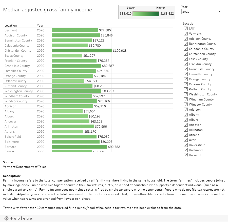 Median adjusted gross family income