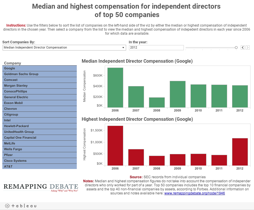 Median and highest compensation for independent directors of top 50 companies