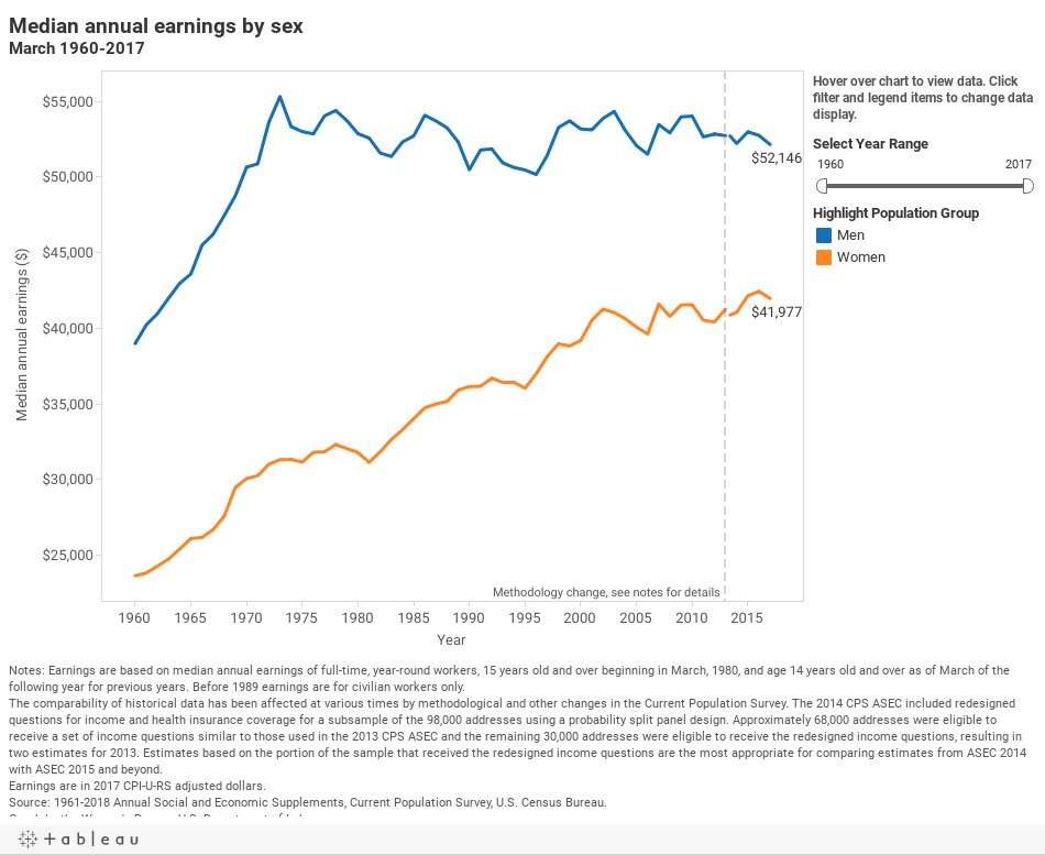 chart -Median annual earnings by sex (time series)