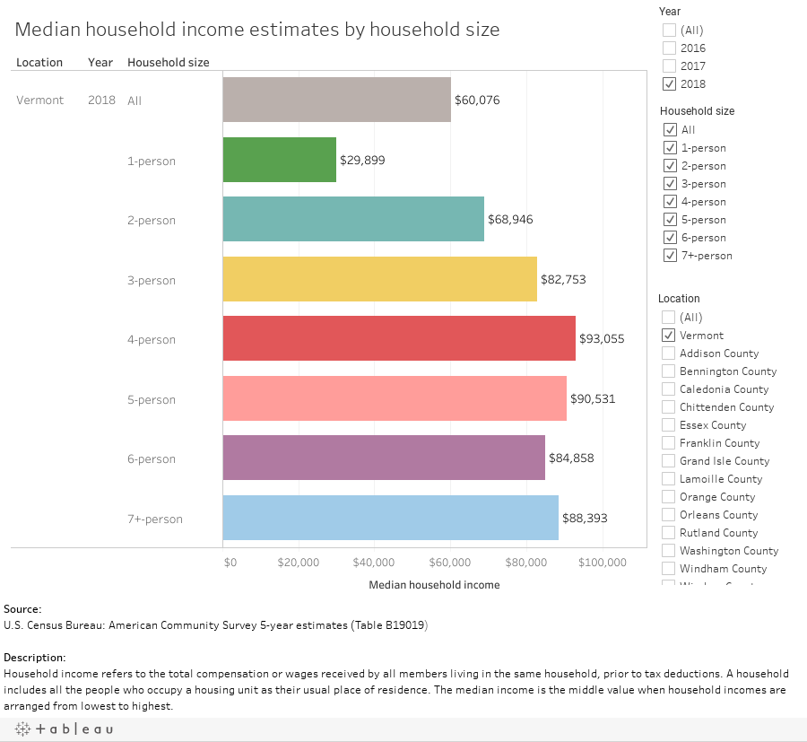 Median household income by household size