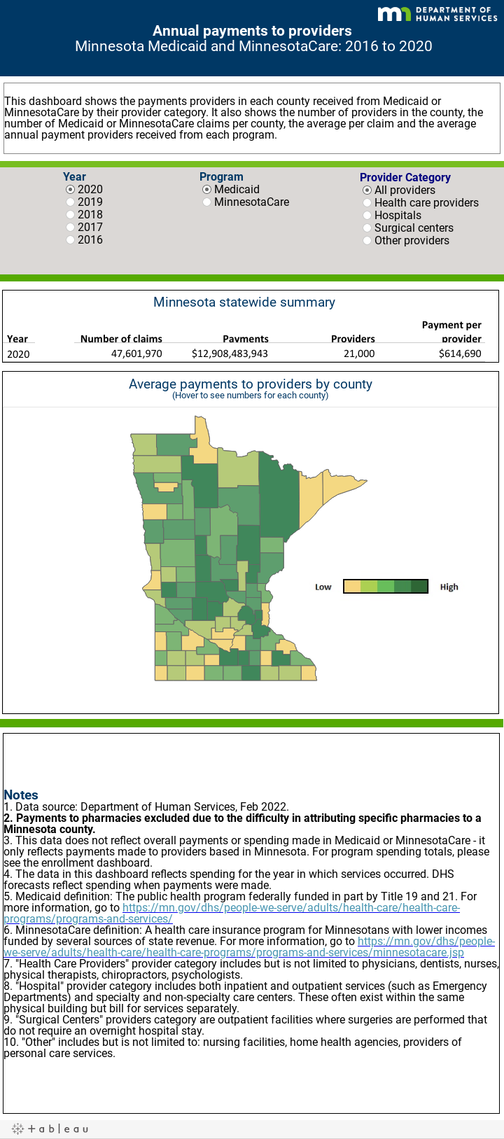 Investments in health care / Minnesota Department of Human