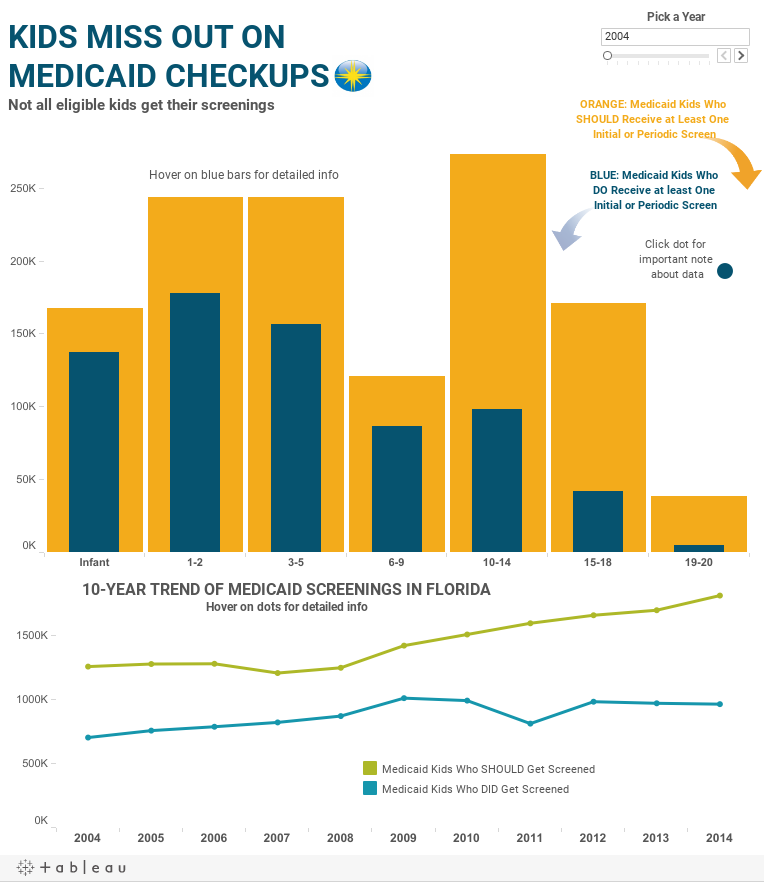 Medicaid Screenings