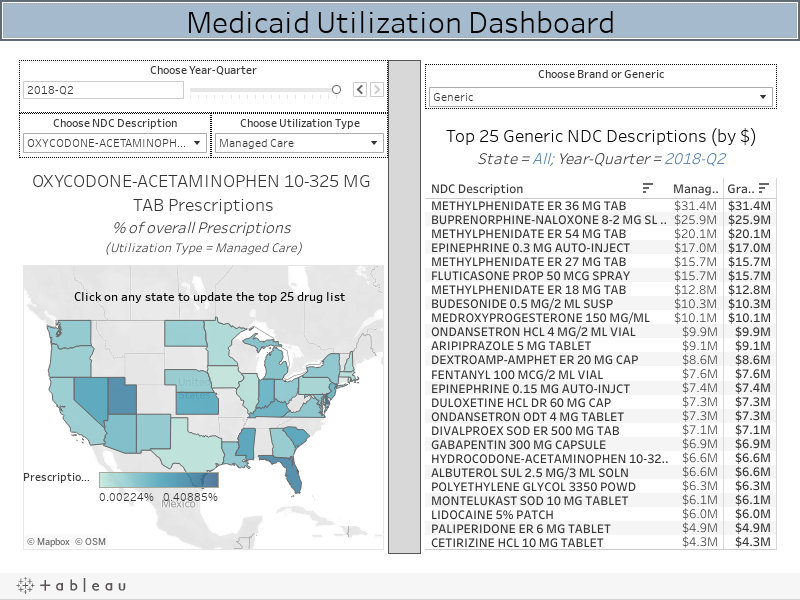 Medicaid Utilization Dashboard