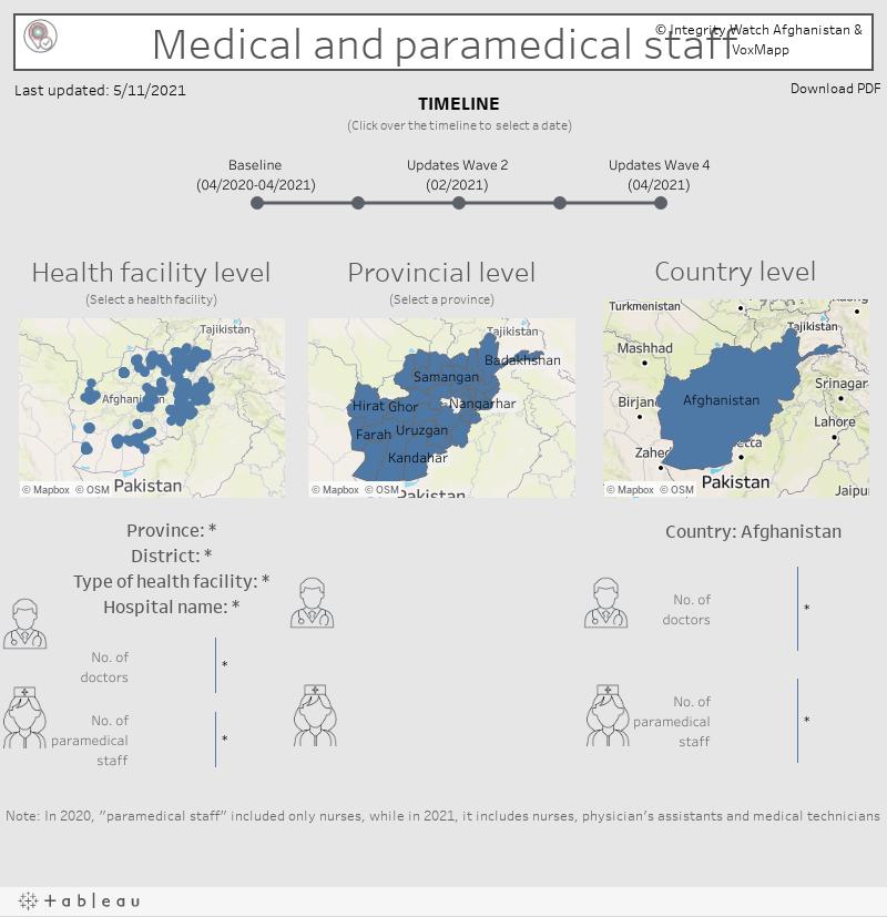Medical and Paramedical Staff