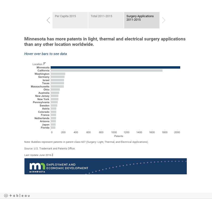 Medical Device Patents