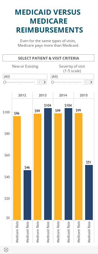 Medicare/Medicaid Compare-MOBILE