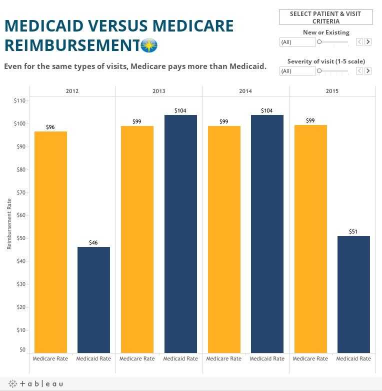 Medicare/Medicaid Compare