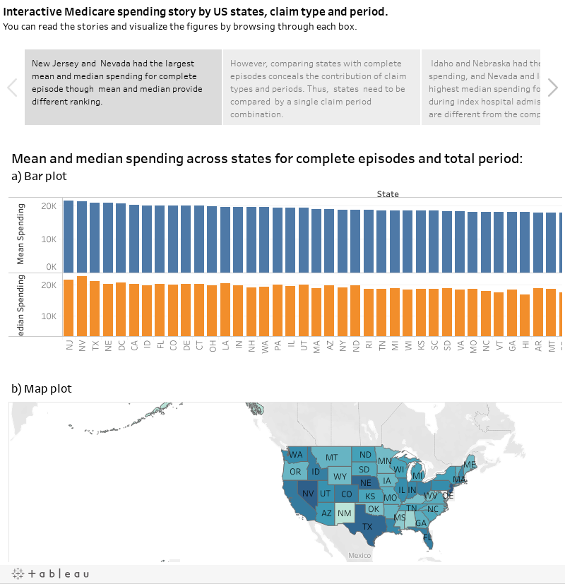 Interactive Medicare spending story by US states, claim type and period. You can read the stories and visualize the figures by browsing through each box.