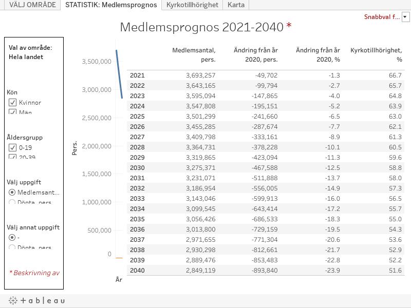 Medlemsprognos 2040 2,8 mil. pers.