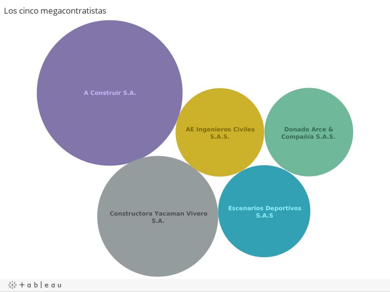 Los cinco megacontratistas