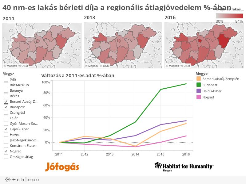 40 nm-es lakás bérleti díja a regionális átlagjövedelem %-ában