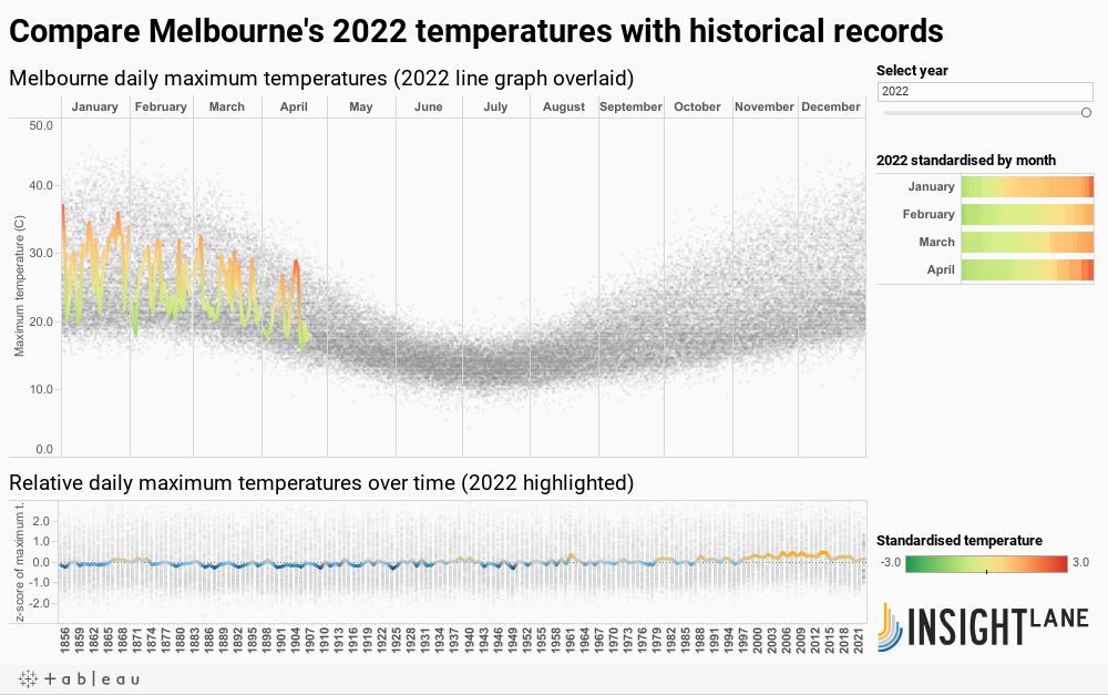 Melbourne Temperatures DB