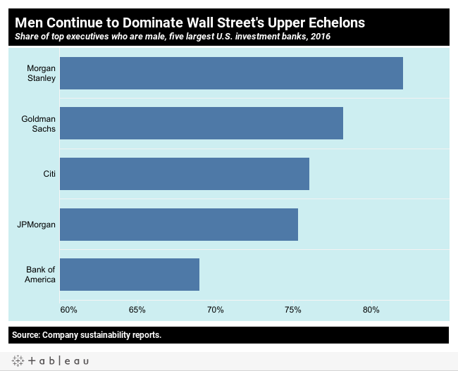 Men continue to dominate Wall Street's upper echelons