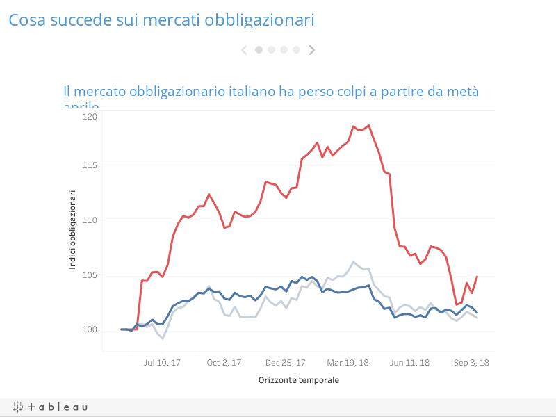 Cosa succede sui mercati obbligazionari