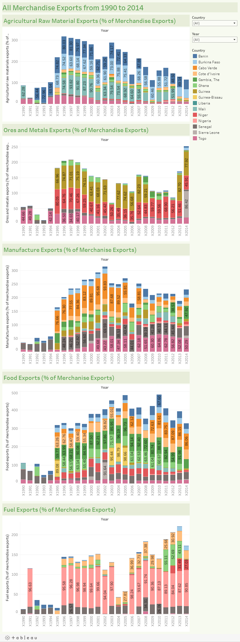 All Merchandise Exports from 1990 to 2014