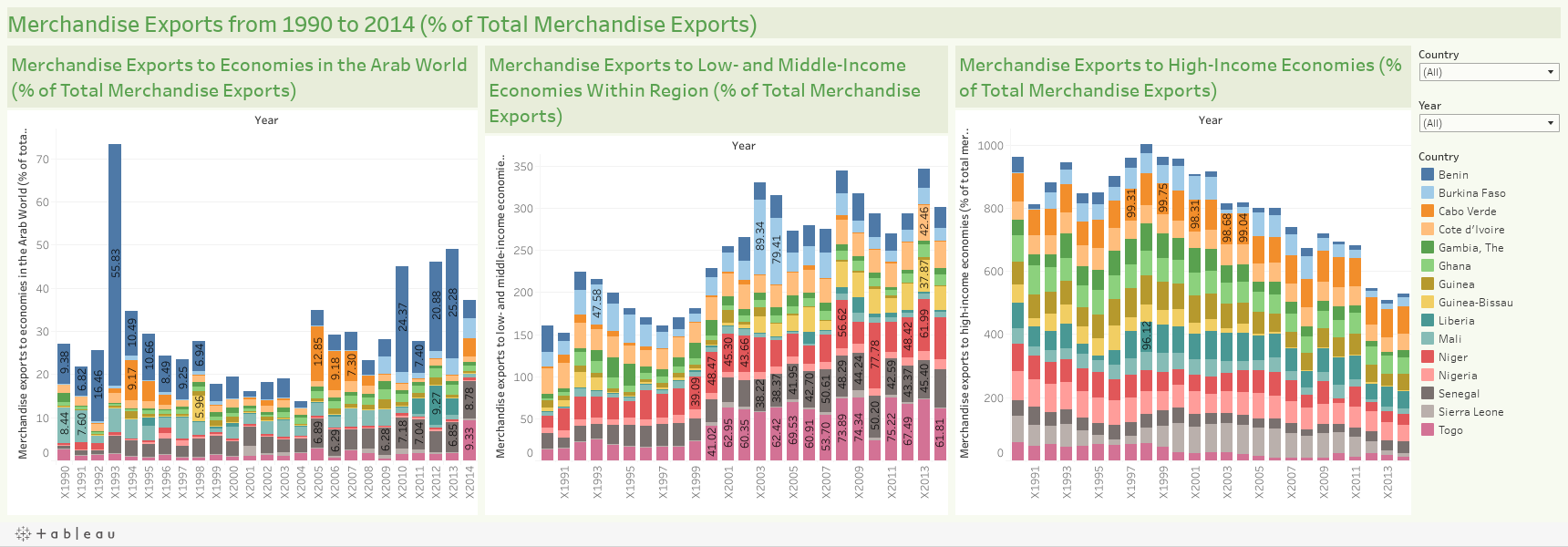 Merchandise Exports from 1990 to 2014 (% of Total Merchandise Exports)