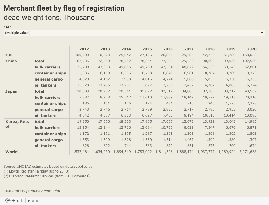 Merchant fleet by flag of registrationdead weight tons, Thousand
