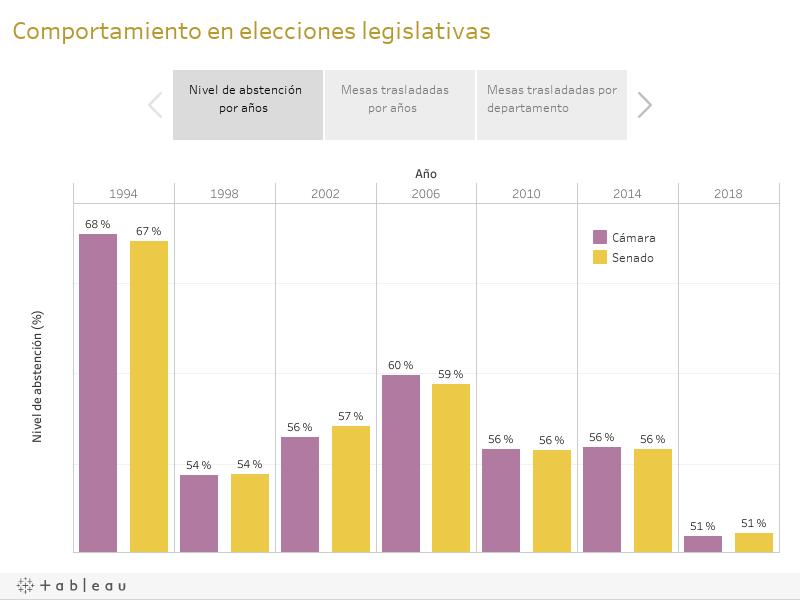 Comportamiento en elecciones legislativas