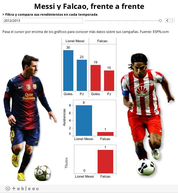 Messi y Falcao, frente a frente