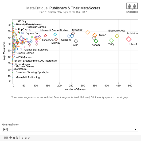MetaCritique: Publishers & Their MetaScoresPart 1: Exactly How Big are the Big Fish?
