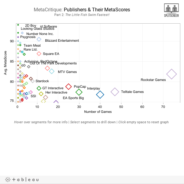 MetaCritique: Publishers & Their MetaScoresPart 2: The Little Fish Swim Fastest!