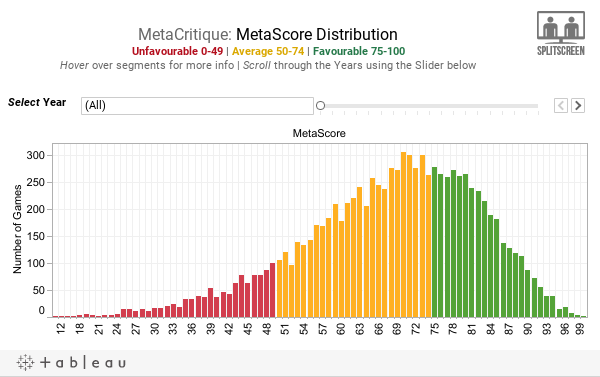 MetaCritique: MetaScore DistributionUnfavourable 0-49 | Average 50-74 | Favourable 75-100Hover over segments for more info | Scroll through the Years using the Slider below