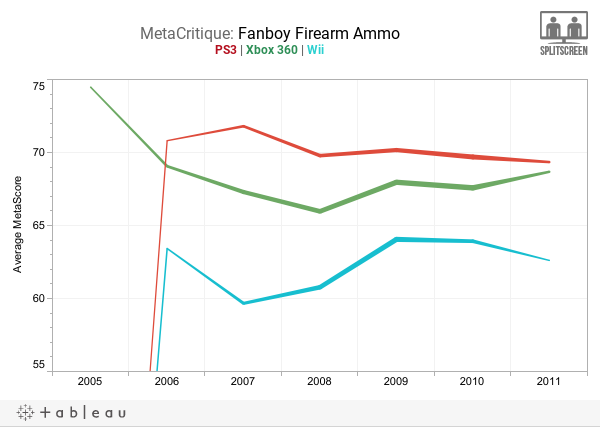 MetaCritique: Fanboy Firearm AmmoPS3 | Xbox 360 | Wii