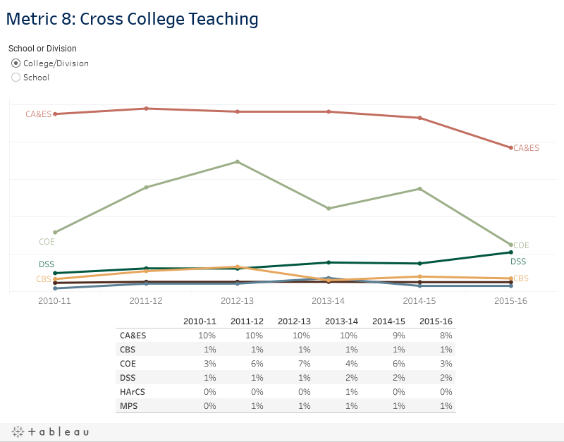 Metric 8: Cross College Teaching