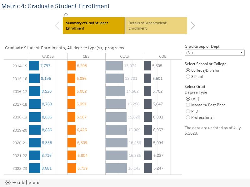 Metric 4: Graduate Student Enrollment