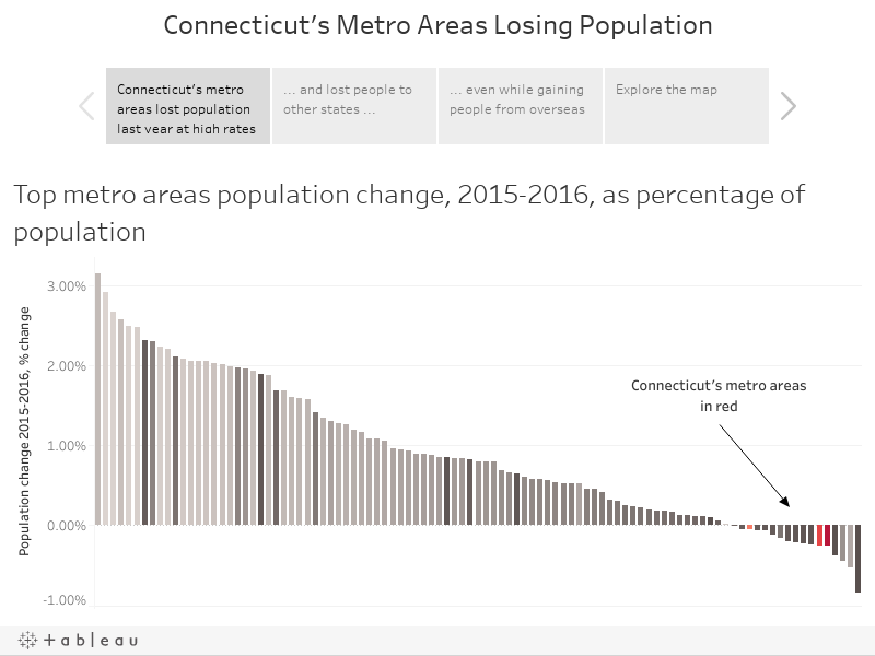 Connecticut's Metro Areas Losing Population