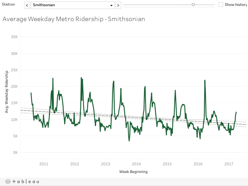 Average Weekday Metro Ridership - Smithsonian