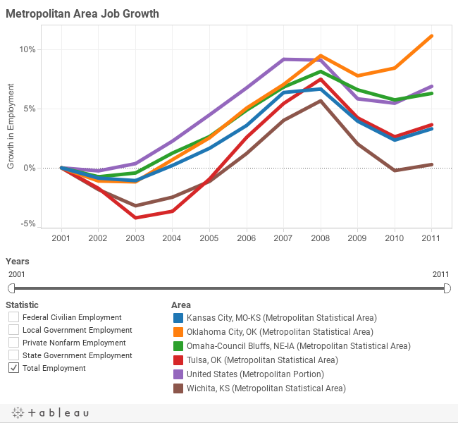 Job Growth, Wichita and Selected Peers