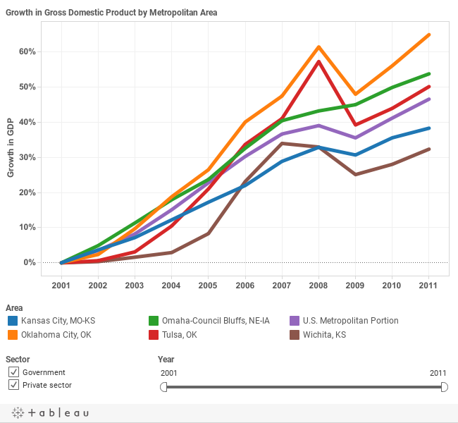 Growth in GDP,  Wichita and Selected Peers